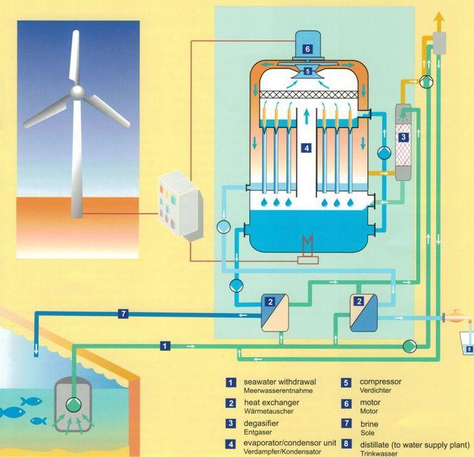 Schema Windenergiebetriebene Meerwasserentsalzung